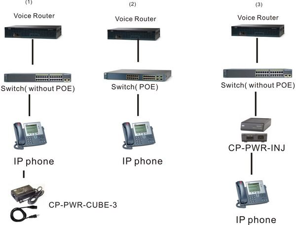 Cisco Ip Phone 7900 Series Poe Injector