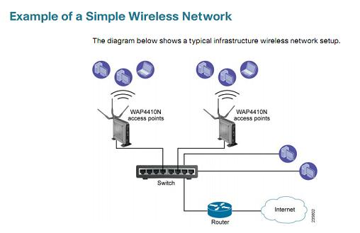 cisco small business wap4410n wireless n access point to protect your data and privacy the cisco wireless n access point supports the industrial strength wireless security of wi fi protected access wpa